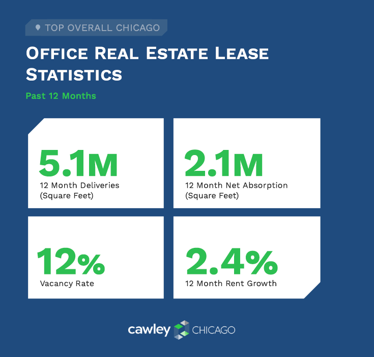 Chicago Office Real Estate Summary Q3 2019