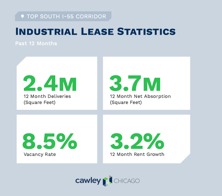 Chicago South I-55 Corridor Industrial Real Estate Q3 2019