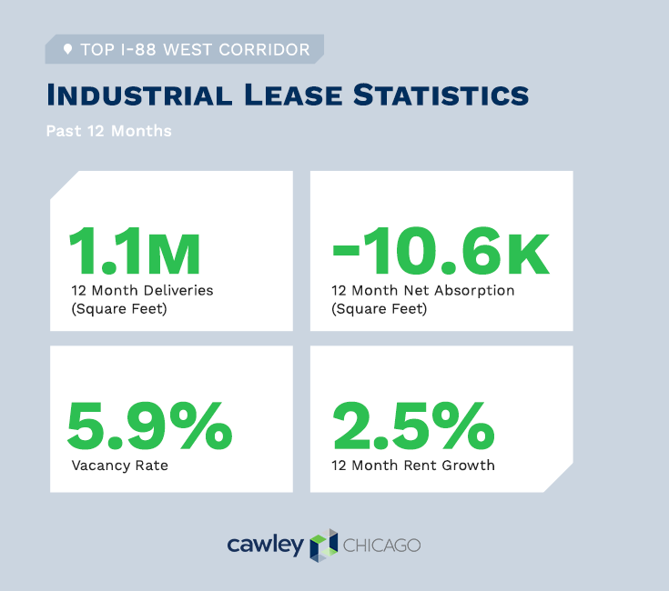 Chicago I-88 West Industrial Real Estate Summary Q4 2019