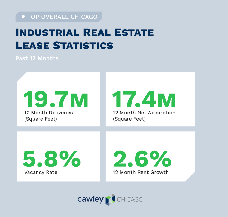 Chicago Industrial Real Estate Summary Q4 2019