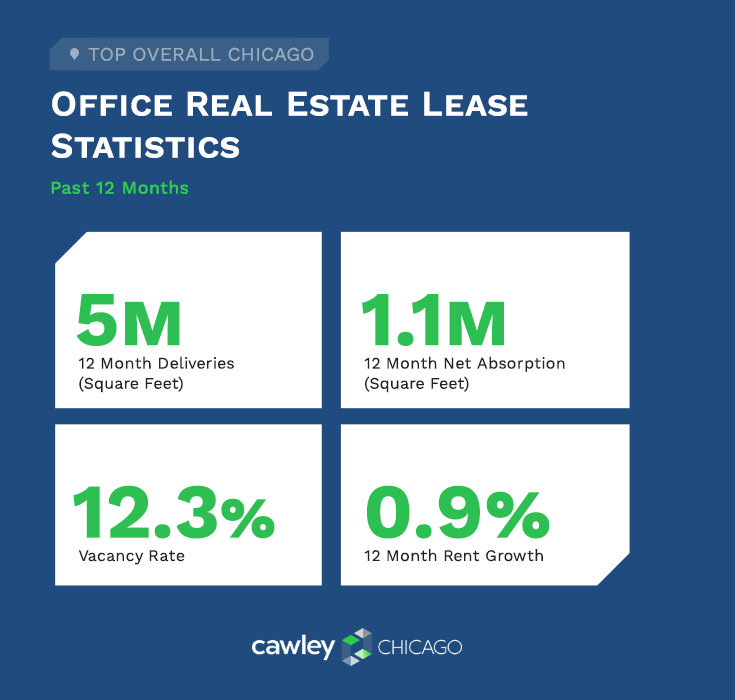 Chicago Office Real Estate Summary Q4 2019