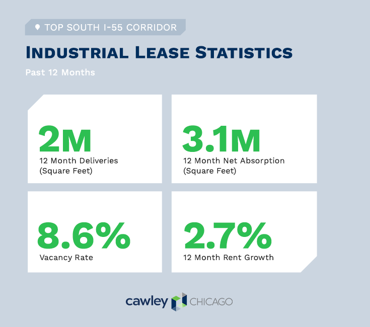 Chicago South I-55 Industrial Real Estate Summary Q4 2019