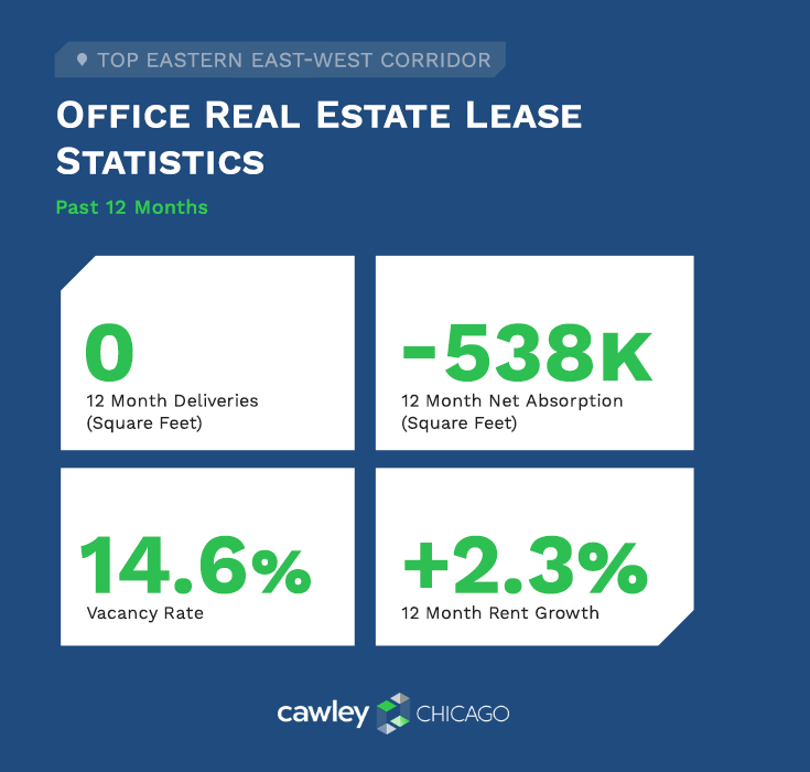 Chicago East West Corridor Office Real Estate Statistics 2020