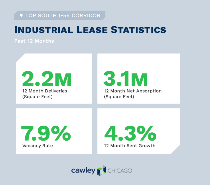 Chicago I55 Industrial Real Estate Statistics Q1 2020