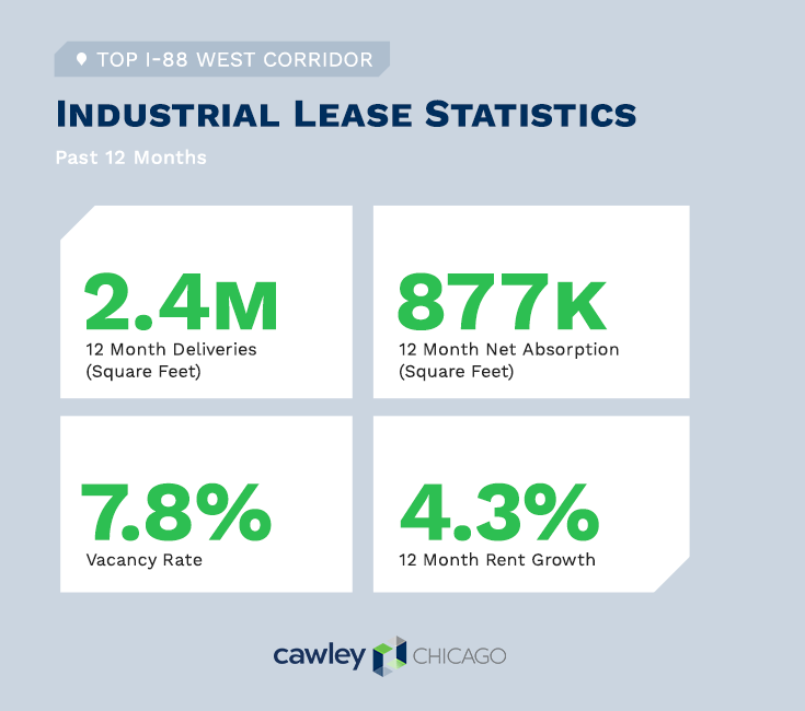 Chicago I88 Industrial Real Estate Statistics Q1 2020