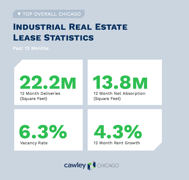 Chicago Industrial Real Estate Statistics Q1 2020