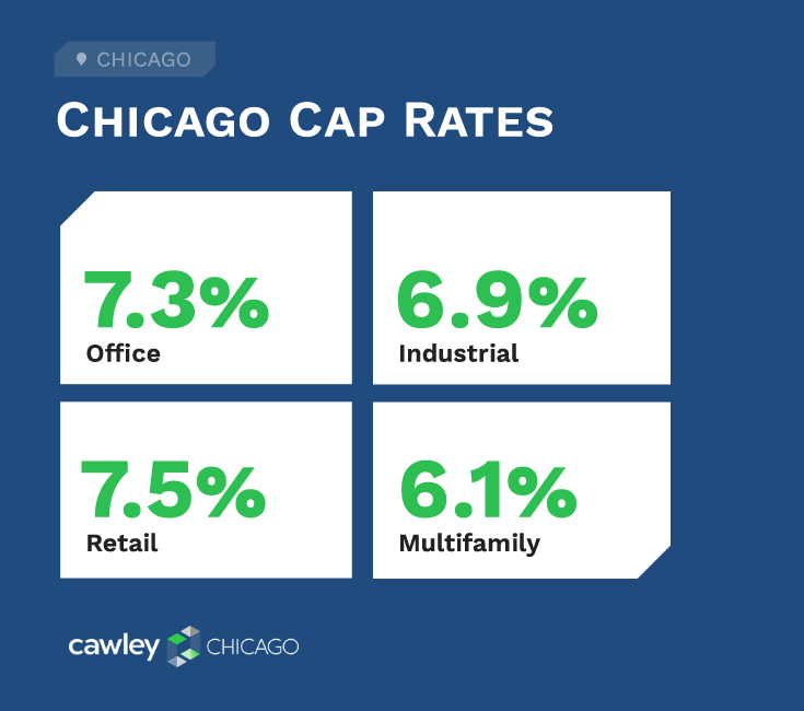 Cawley Chicago Commercial Real Estate Cap Rates 2020