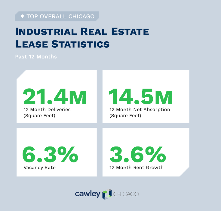 Cawley Chicago Industrial Real Estate Lease Statistics Q2 2020
