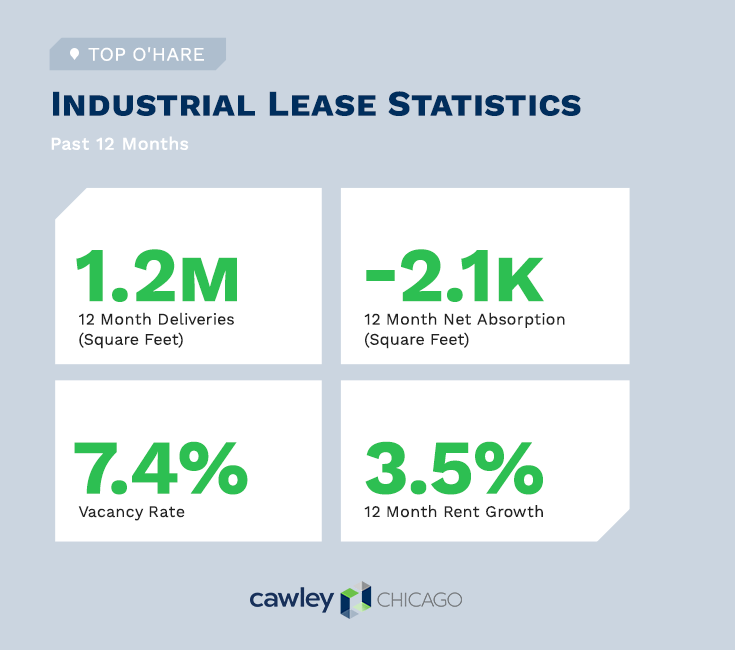 Cawley Chicago O'Hare Industrial Real Estate Lease Statistics Q2 2020