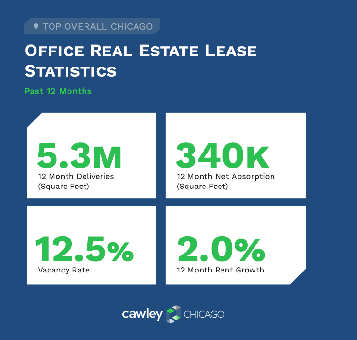 Cawley Chicago Office Real Estate Lease Stats Q2 2020