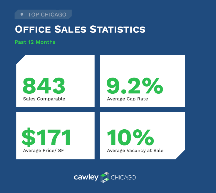 Cawley Chicago Office Real Estate Sales Stats Q2 2020