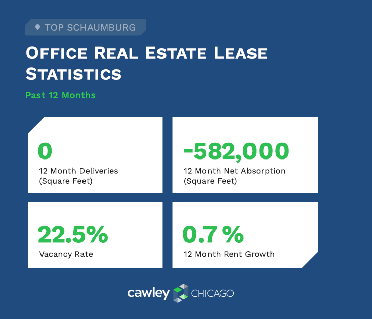 Cawley Chicago Schaumburg Office Real Estate Stats Q2 2020