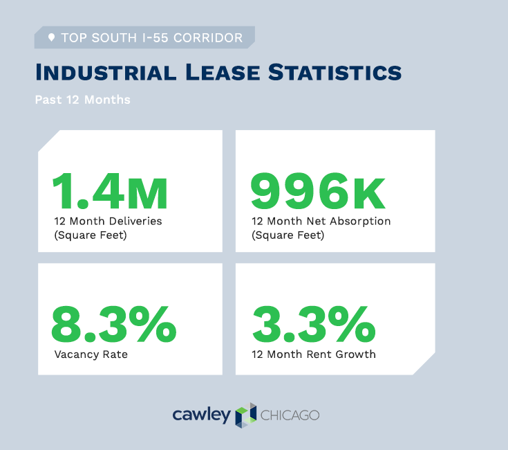 Cawley Chicago South I-55 Industrial Real Estate Lease Statistics Q2 2020