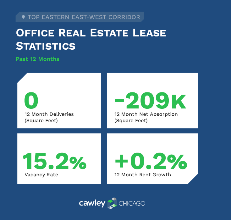 Chicago East-West Office Real Estate Lease Statistics Q3 2020 - Cawley Chicago