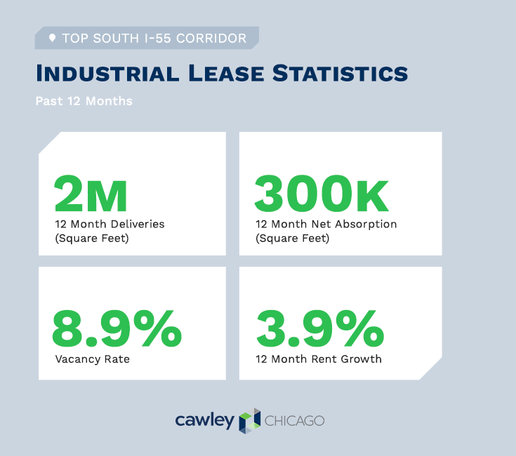 Chicago Industrial I-55 Real Estate Lease Statistics Q3 2020 - Cawley Chicago