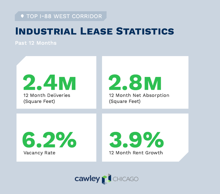 Chicago Industrial I-88 Real Estate Lease Statistics Q3 2020 - Cawley Chicago