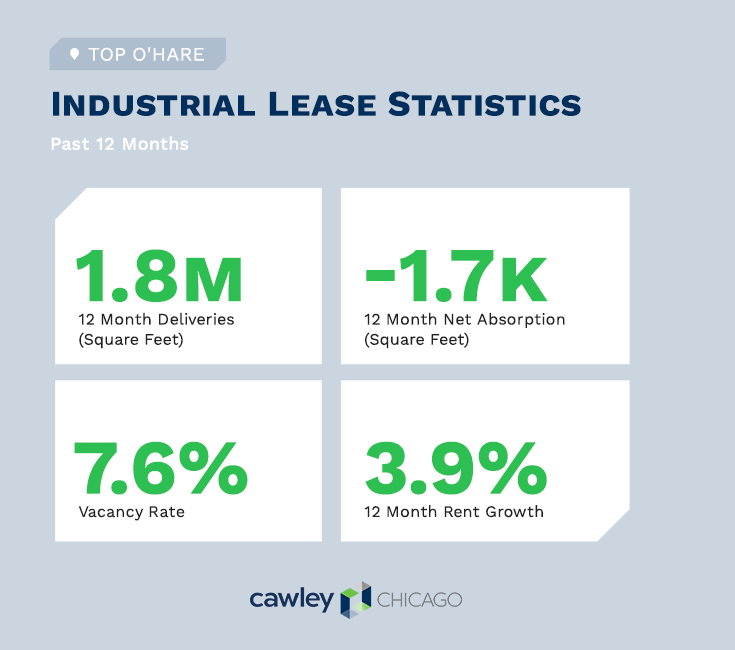 Chicago O'Hare Industrial Real Estate Lease Statistics Q3 2020 - Cawley Chicago