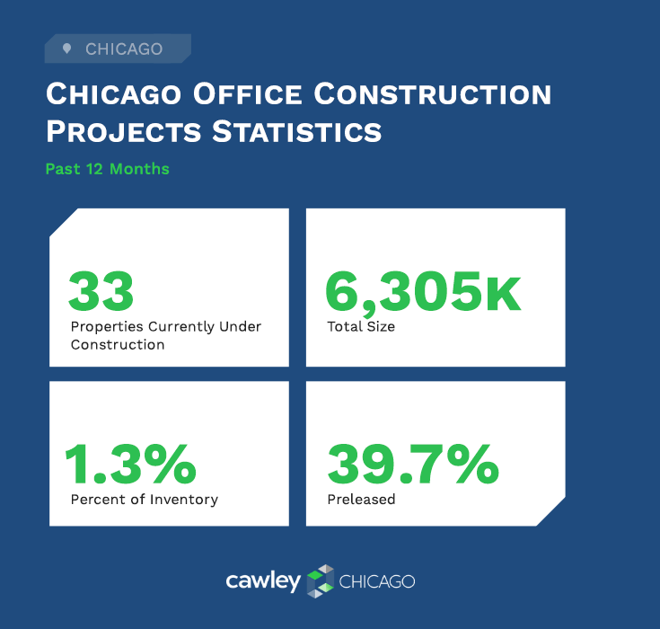 Chicago Chicago Office Real Estate Construction Statistics Q3 2020 - Cawley Chicago Real Estate Construction Statistics Q3 2020 - Cawley Chicago