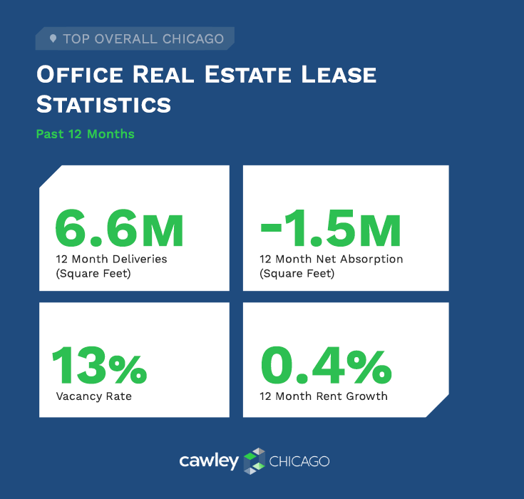 Chicago Office Real Estate Lease Statistics Q3 2020 - Cawley Chicago