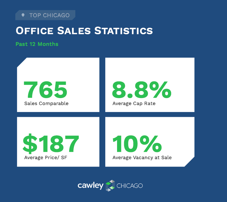 Chicago Office Real Estate Sales Statistics Q3 2020 - Cawley Chicago