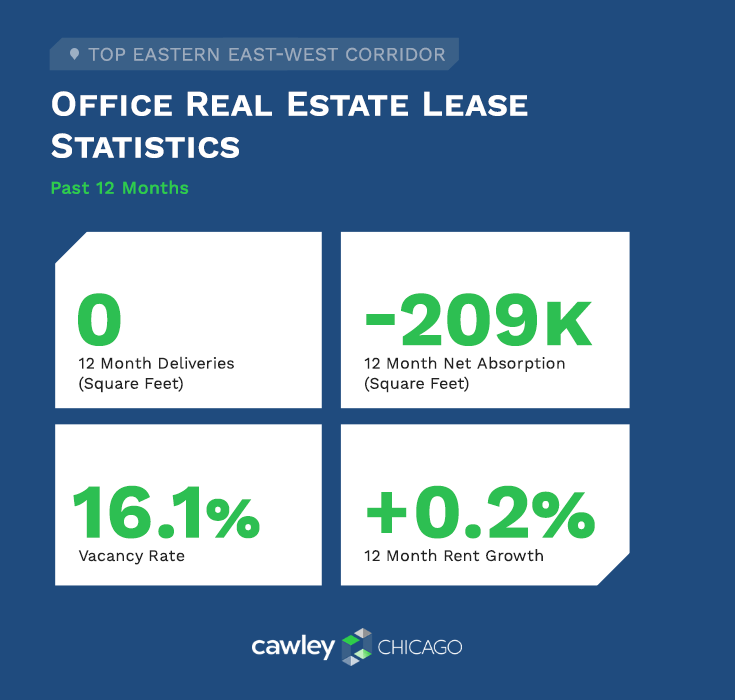 Chicago East West Corridor Real Estate Lease Statistics Q4 2020 - Cawley Chicago Real Estate