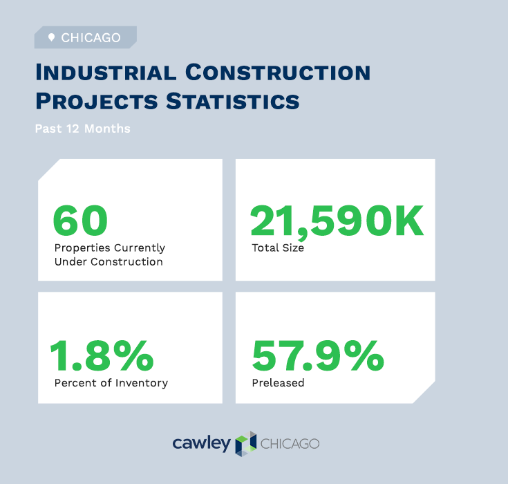 Chicago Industrial Real Estate Construction Projects Q4 2020 - Cawley Chicago Real Estate