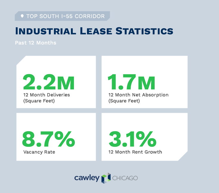 Chicago Industrial Real Estate I-55 Lease Statistics Q4 2020 - Cawley Chicago Real Estate