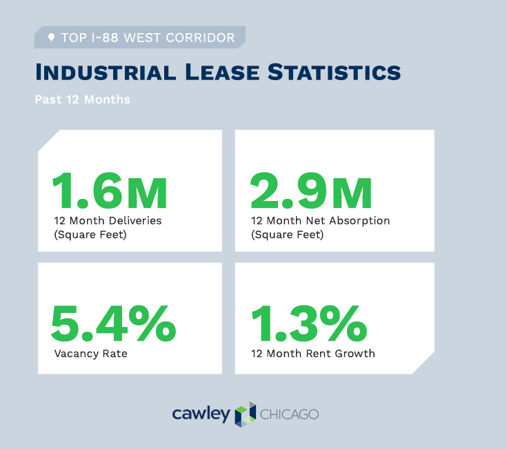 Chicago Industrial Real Estate I-88 Lease Statistics Q4 2020 - Cawley Chicago Real Estate