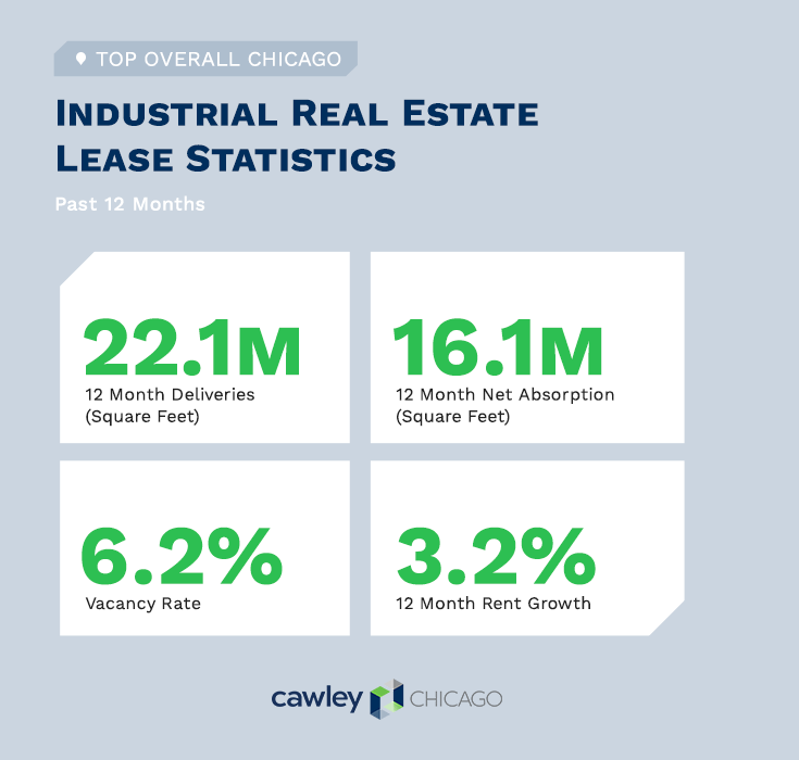 Chicago Industrial Real Estate Lease Statistics Q4 2020 - Cawley Chicago Real Estate