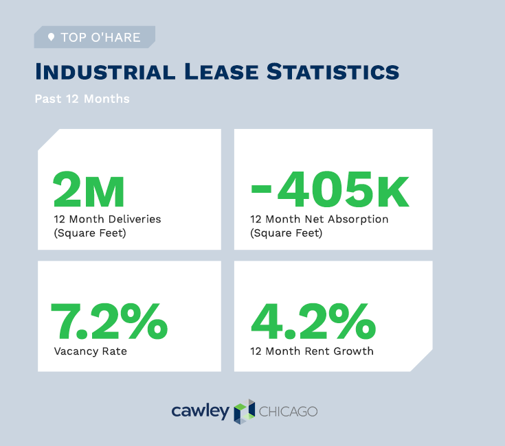 Chicago Industrial Real Estate O'Hare Lease Statistics Q4 2020 - Cawley Chicago Real Estate