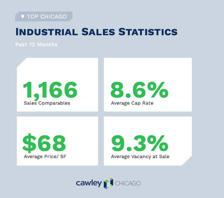 Chicago Industrial Real Estate Sales Statistics Q4 2020 - Cawley Chicago Real Estate