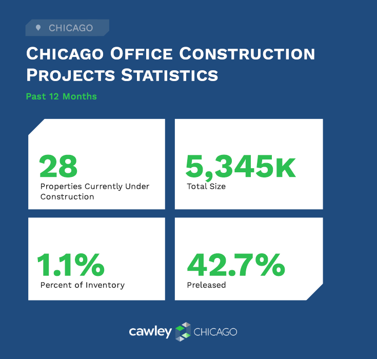 Chicago Office Real Estate Construction Statistics Q4 2020 - Cawley Chicago Real Estate