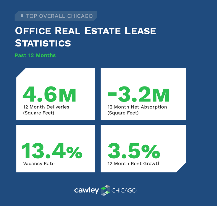 Chicago Office Real Estate Lease Statistics Q4 2020 - Cawley Chicago Real Estate