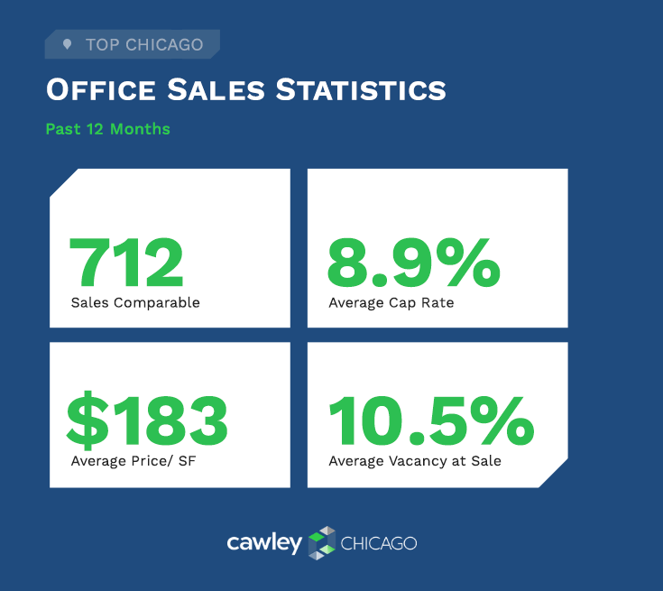 Chicago Office Real Estate Sales Statistics Q4 2020 - Cawley Chicago Real Estate