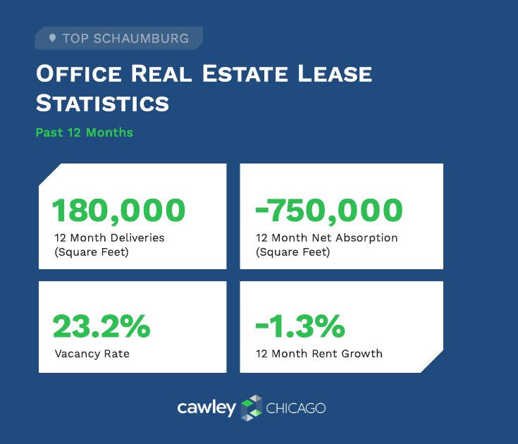 Chicago Schaumburg Office Real Estate Lease Statistics Q4 2020 - Cawley Chicago Real Estate