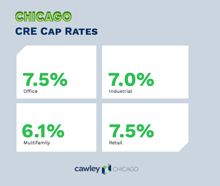 Chicago Commercial Real Estate Cap Rates 2020 - Cawley Chicago CRE
