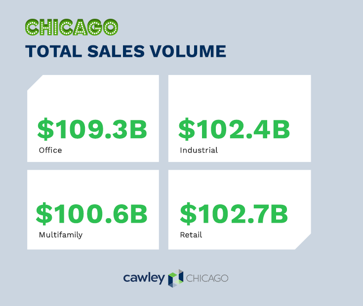Chicago Commercial Real Estate Sales 2020 - Cawley Chicago CRE