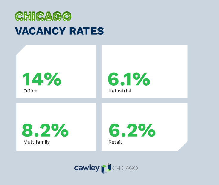 Chicago Commercial Real Estate Vacancy Rates 2020 - Cawley Chicago CRE